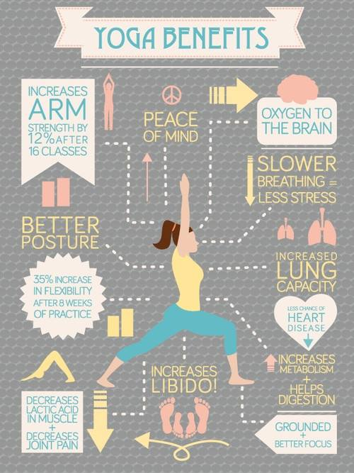 Yoga Benefits Info-Graphic